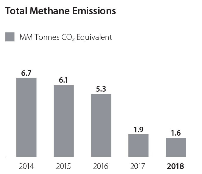 Total Methane Emissions