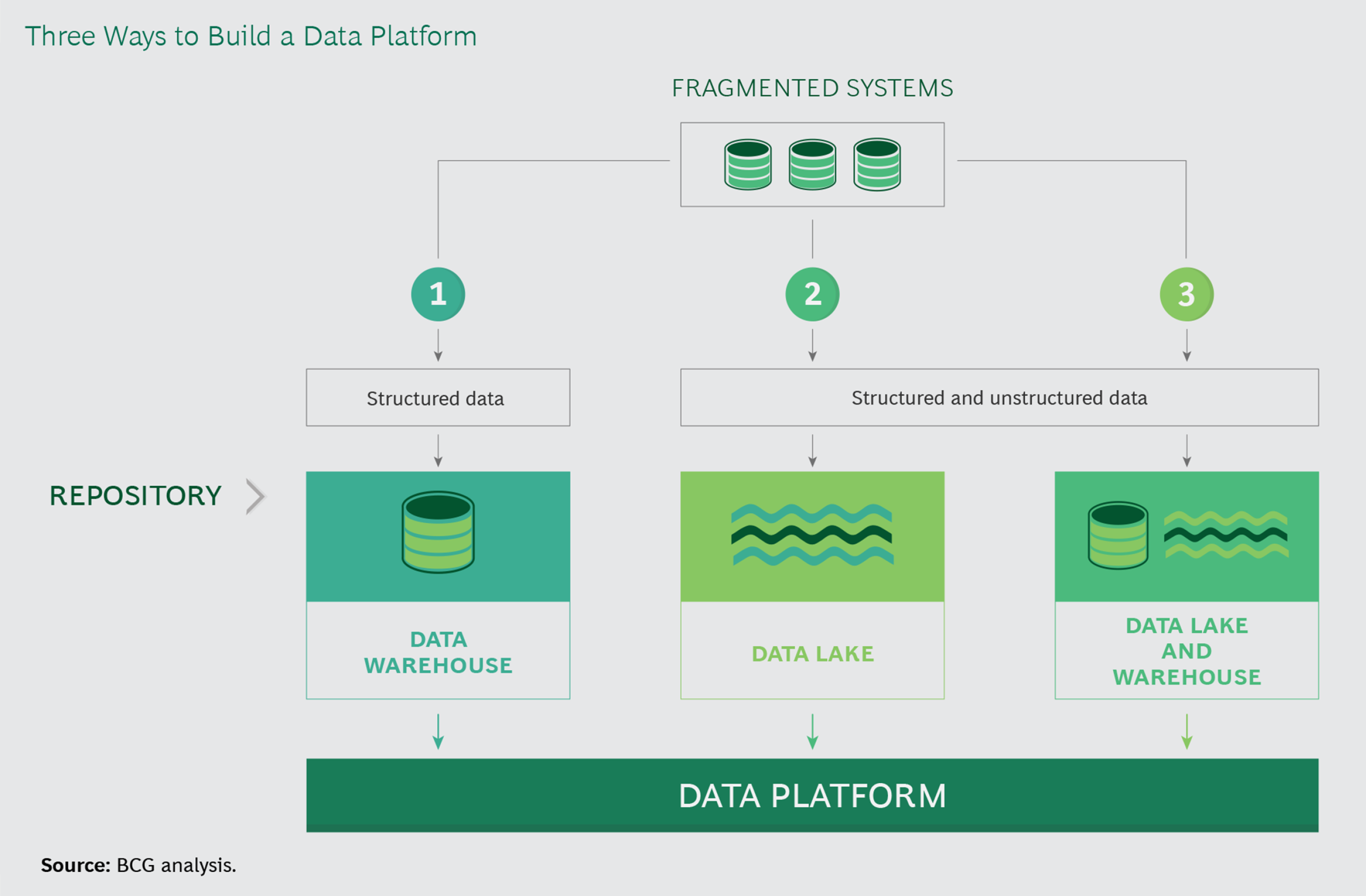 There Ways to Build a Data Platform