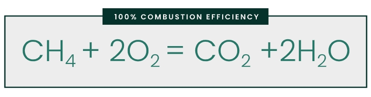 100% Combustion Efficiency