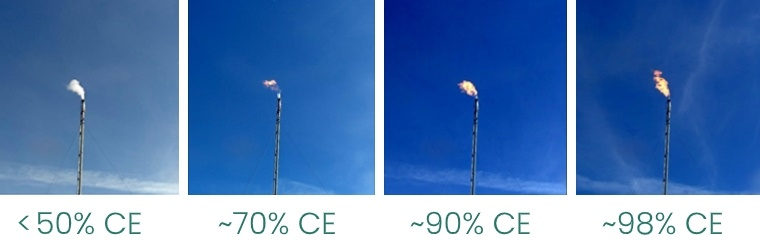 Combustion Efficiency (CE) and flare appearance